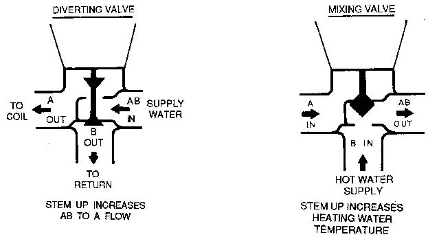 3 way valve schematic