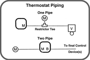 Wiring An Immersion Heater Switch Diagram further Johnson Controls Thermostat Wiring Diagram also Honeywell Thermostat Rth221b Wiring Diagram moreover Salus Rt500rf Wiring Diagram moreover American Standard Ac Units. on honeywell digital thermostat wiring diagram